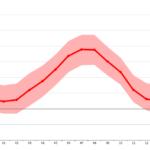 Temperatura camprodon